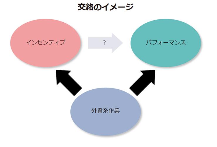 交絡のイメージ