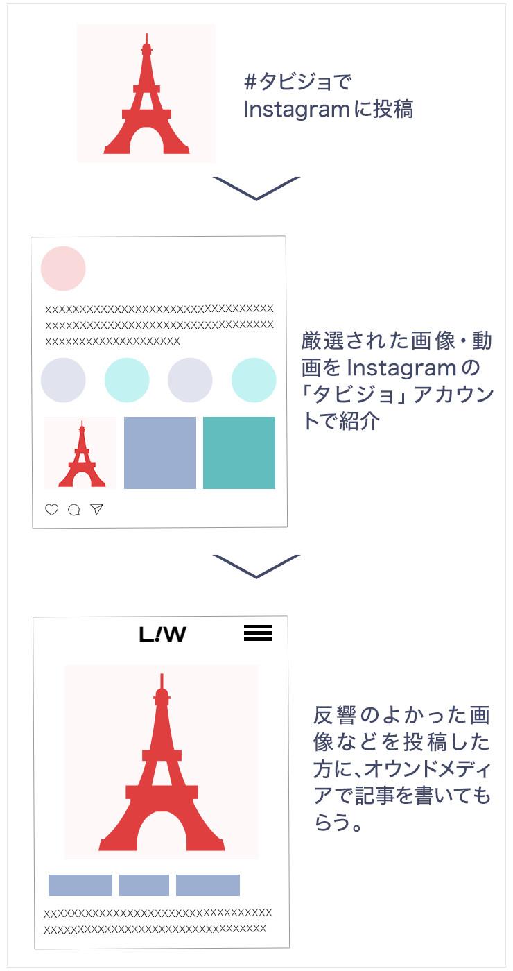 タビジョ公式インスタグラマーの活用イメージ図
