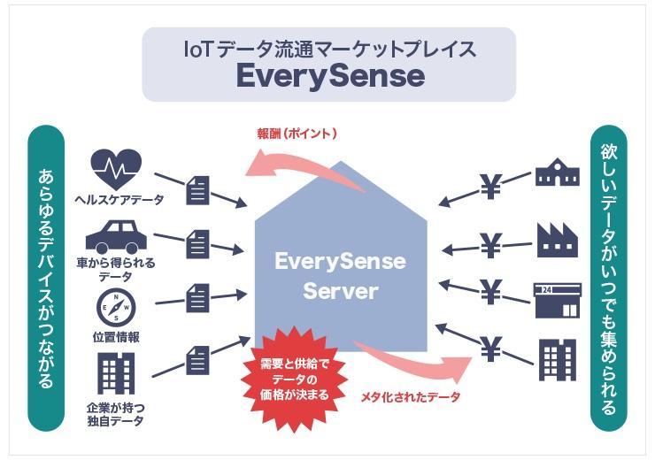 IoTデータ流通マーケットプレイスEverySenseの全体イメージ
