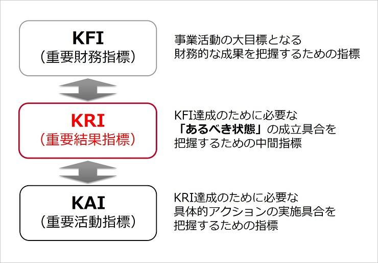 3つのKPI。下記本文詳細のとおり
