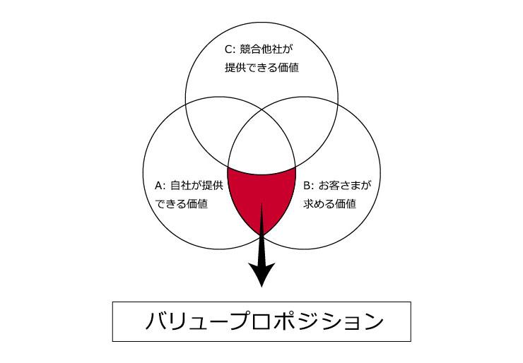 バリュープロポジションイメージ