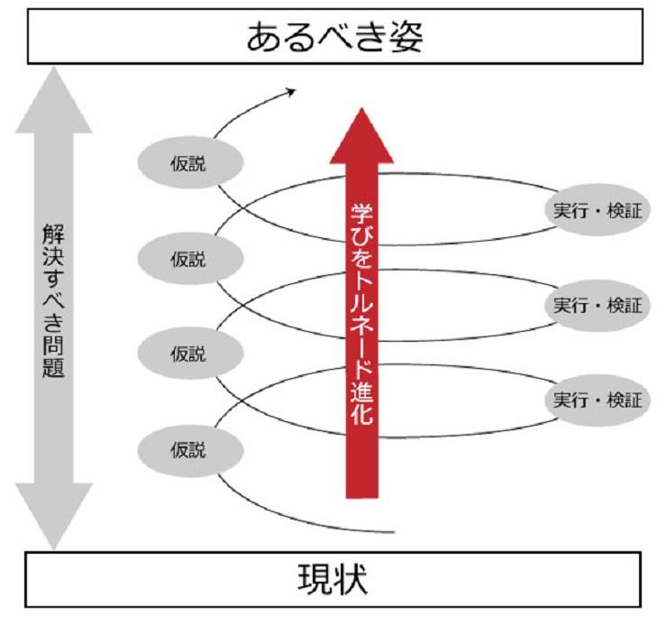 仮説検証サイクルのイメージ
