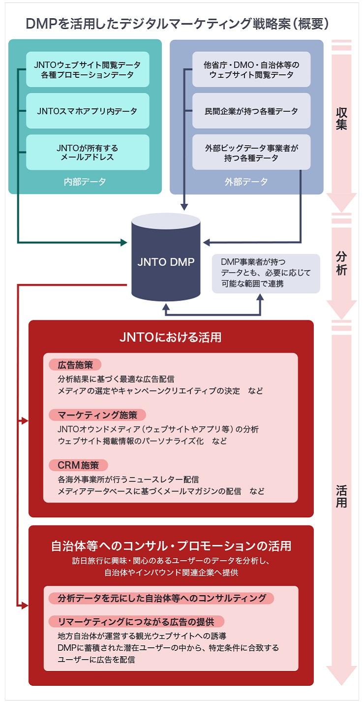 DMP活用のイメージ