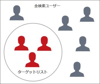 ターゲットリストのユーザー