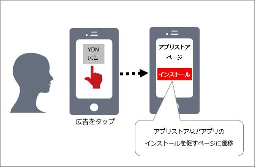 アプリをプロモーションする広告のイメージ