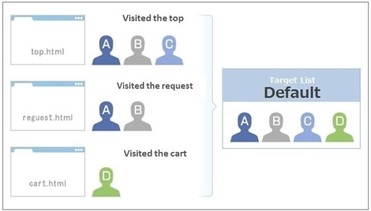 Target List (Default) -example