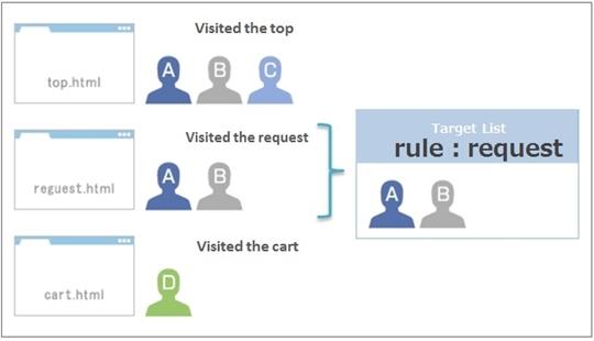 Target List (Rule) -example