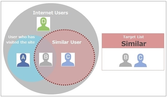 Target List (Similar) -example