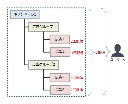 フリークエンシーキャップ概念図1