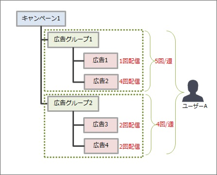フリークエンシーキャップ概念図2