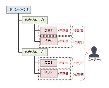フリークエンシーキャップ概念図3