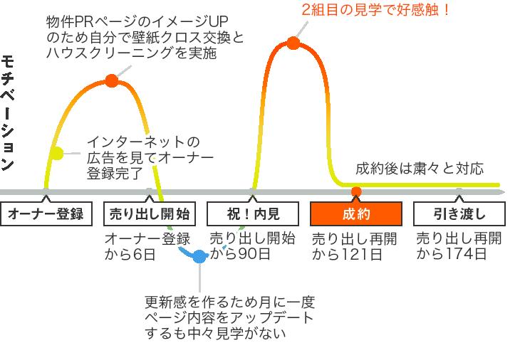 成約までのロードマップ