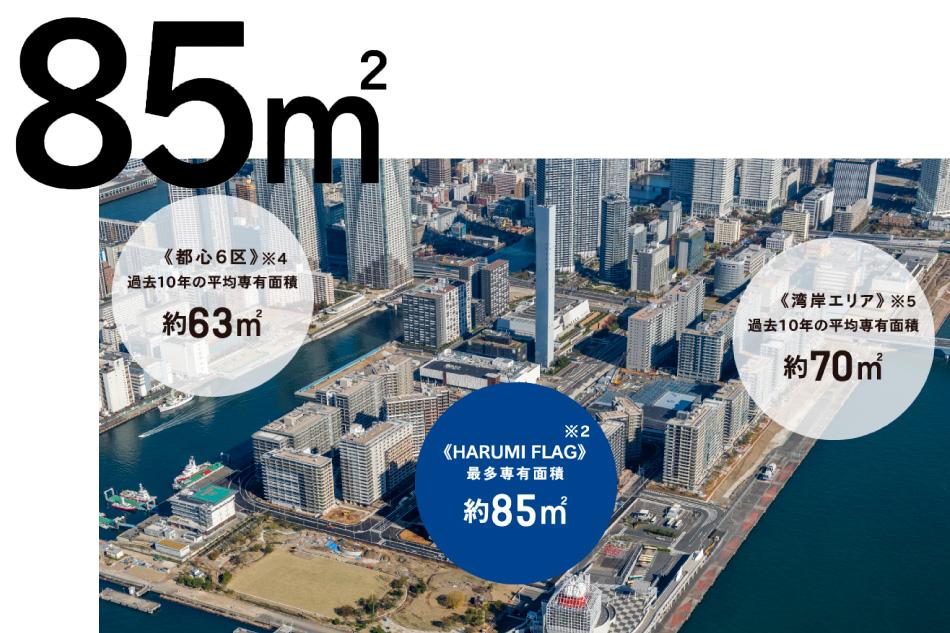 ※1 タワー棟を除いた分譲街区のプランの面積帯※2 最多住戸専有面積は、85平米台で、計220戸(SEA VILLAGE :128戸、SUN VILLAGE:30戸、PARK VILLAGE:62戸、タワー棟を除いた分譲街区総戸数2,690戸に対応)をご用意しています。※MRC調べ※3 2009~2018年※4 都心6区とは、中央区、港区、千代田区、渋谷区、新宿区、文京区※5 湾岸エリアとは、中央区晴海、月島、勝どき、江東区豊洲、東雲、有明、辰巳※詳細な情報は物件の特徴ページ、間取りページもご確認ください。