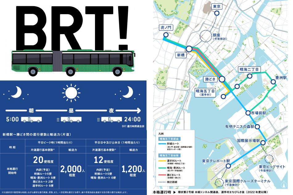 ※連節バスについては、低公害型連節バスの導入を進め、将来的には全数燃料電池連節バスの導入を目指しています。※停留施設・ルート名称は仮称です。※各停留施設間のルートは概略を示したもので、上記のルートのほか、回送区間の営業を行う可能性があります。※BRTの本格運行開始は2022年度以降となる予定であり、遅れる場合があります。BRT運行の計画・内容は変更となる可能性があります。(出典:東京都ホームページ 東京都都市整備局・京成バス株式会社『都心と臨海地域とを結ぶBRTに関する事業計画』2018年8月改定より)