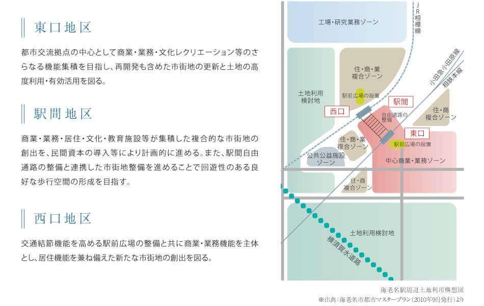 海老名駅周辺土地利用構想図