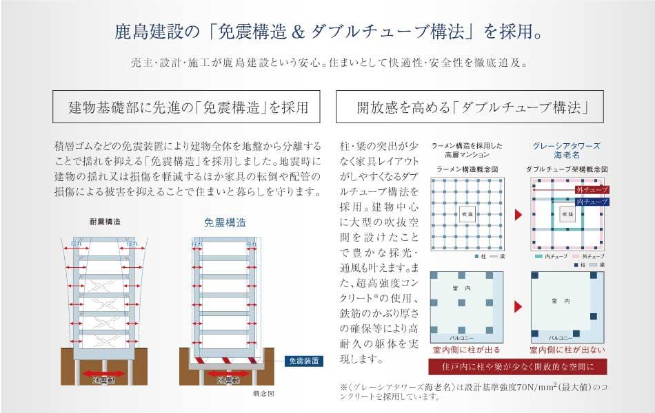 鹿島建設の「免震構造&ダブルチューブ構法」を採用。