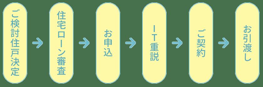 ご検討住戸決定→住宅ローン審査→お申込→IT重説→ご契約→お引渡し