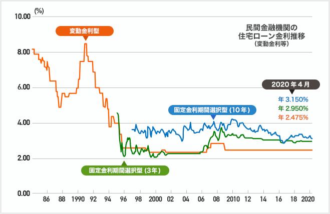 グラフ:民間金融機関の住宅ローン金利推移(変動金利等) 2020年4月 変動金利型:年2.475%、固定金利期間選択型(10年):年3.150%、固定金利期間選択型(3年):年2.950%