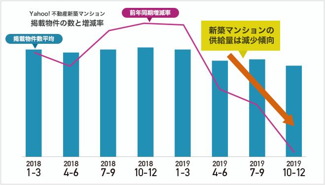 グラフ:Yahoo!不動産新築マンション 掲載物件の数と増減率