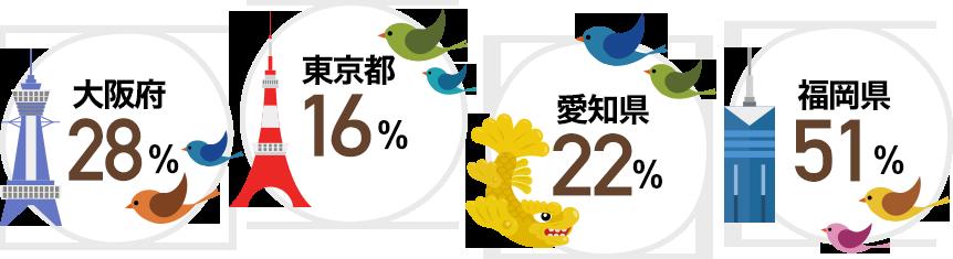 大阪府:28%、東京都:16%、愛知県:22%、福岡県:51%