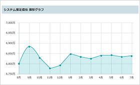 グラフで資産価値の推移がチェックできる