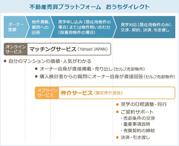 不動産売買プラットフォーム おうちダイレクト