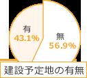 建設予定地の有無 有り:43.1% 無し:56.9%