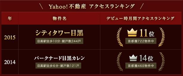 Yahoo!不動産 アクセスランキング