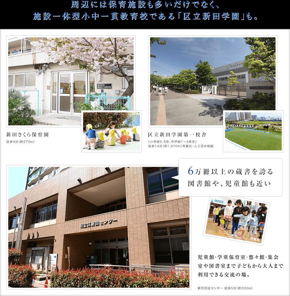 周辺には保育施設も多いだけでなく、施設一体型小中一貫教育校である「区立新田学園」も。