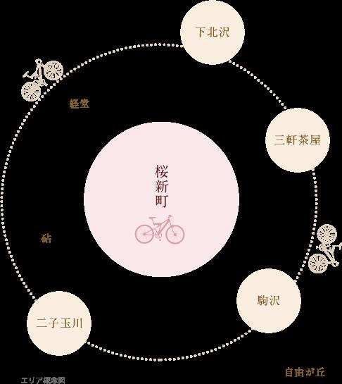 エリア概念図