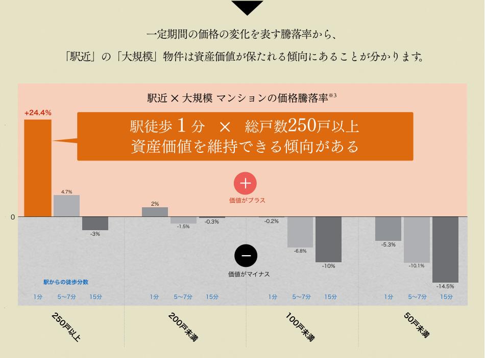 一定期間の価格の変化を表す騰落率から、「駅近」の「大規模」物件は資産価値が保たれる傾向にあることが分かります。 駅近 ? 大規模 マンションの価格騰落率