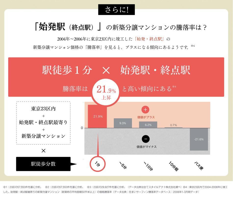 「始発駅(終点駅)」の新築分譲マンションの騰落率は?