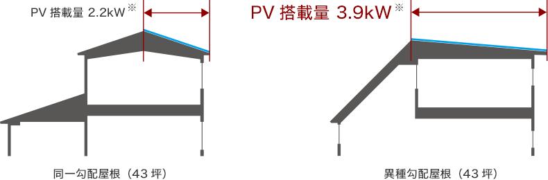 南面屋根のPV搭載面積比較