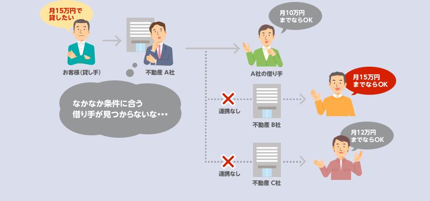 貸し手と借り手の双方を担当する不動産会社の例