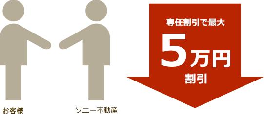 専任割引で最大 5万円割引