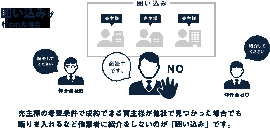 囲い込みを行う一般の仲介会社の場合売主様の希望条件で成約できる買主様が他社で見つかった場合でも断りを入れるなど他業者に紹介をしないのが「囲い込み」です。