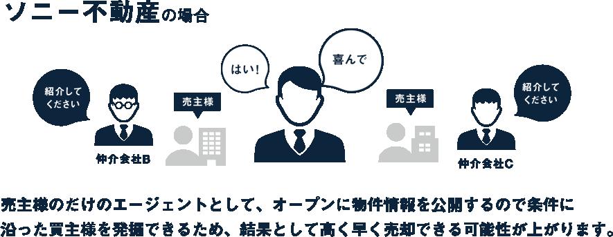 ソニー不動産の場合売主様のだけのエージェントとして、オープンに物件情報を後悔するので条件に沿った買主様を発掘できるため、結果として高く早く売却できる可能性が上がります。