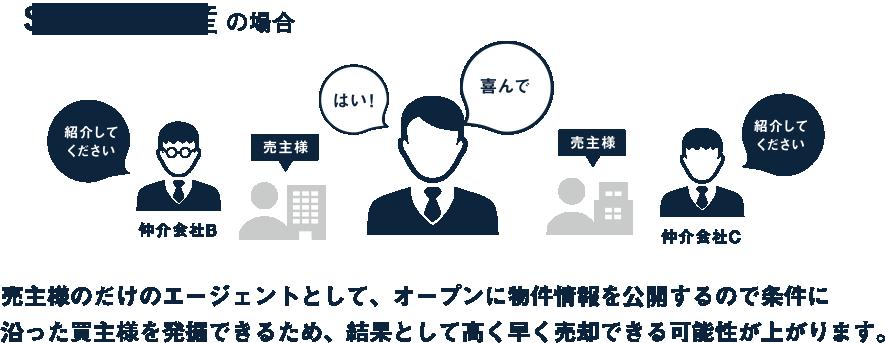 SRE不動産の場合売主様のだけのエージェントとして、オープンに物件情報を後悔するので条件に沿った買主様を発掘できるため、結果として高く早く売却できる可能性が上がります。