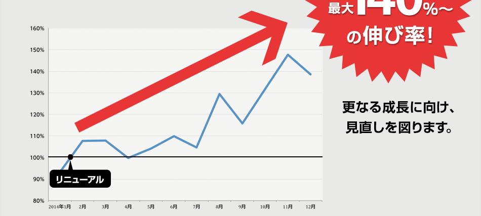 前年比最大140%~の伸び率!更なる成長に向け、見直しを図ります。