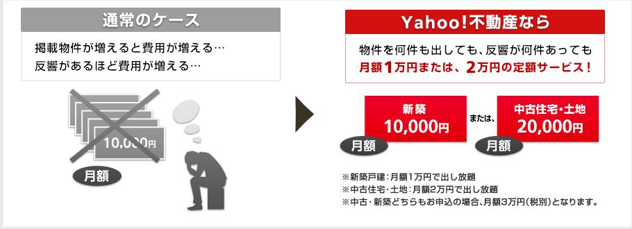 Yahoo!不動産なら物件を何件も出しても、反響が何件あっても月額1万円または、2万円の定額サービス!