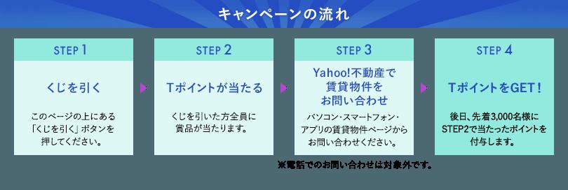 キャンペーンの流れ STEP1:くじを引く このページの上にある「くじを引く」ボタンを押してください。STEP2:Tポイントが当たる くじを引いた方全員に賞品が当たります。STEP3:Yahoo!不動産で賃貸物件をお問い合わせ パソコン・スマートフォン・アプリの賃貸物件ページからお問い合わせください。STEP4:TポイントをGET! 後日、先着3,000名様にSTEP2で当たったポイントを付与します。※電話でのお問い合わせは対象外です。