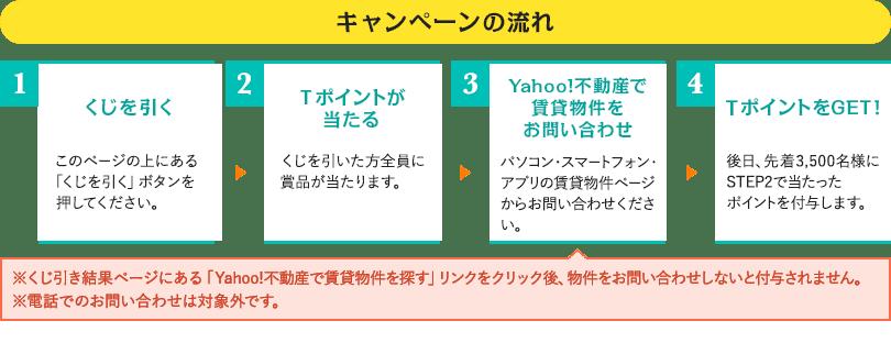 キャンペーンの流れ 1:くじを引く このページの上にある「くじを引く」ボタンを押してください。2:Tポイントが当たる くじを引いた方全員に賞品が当たります。3:Yahoo!不動産で賃貸物件をお問い合わせ パソコン・スマートフォン・アプリの賃貸物件ページからお問い合わせください。※くじ引き結果ページにある「Yahoo!不動産で賃貸物件を探す」リンクをクリック後、物件をお問い合わせしないと付与されません。※電話でのお問い合わせは対象外です。4:TポイントをGET! 後日、先着3,500名様にSTEP2で当たったポイントを付与します。
