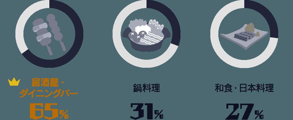 居酒屋・ダイニングバー:65%/ 鍋料理:31%/ 和食・日本料理:27%