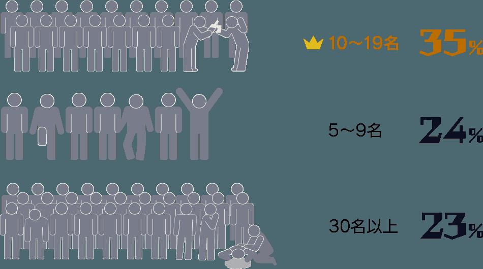 10〜19名:35%/ 5〜9名:24%/ 30名以上:23%