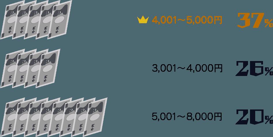 4,001円〜5,000円:37%/ 3,001円〜4,000円:26%/ 5,001円〜8,000円:20%