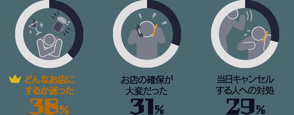 どのようなお店にするべきか迷った:38%/ お店の確保をするのが大変だった:31%/ 当日キャンセルをする人への対処:29%