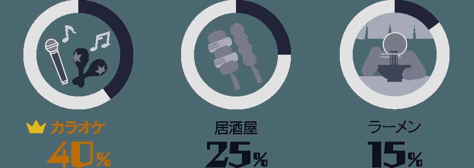 カラオケ:40%/ 居酒屋:25%/ ラーメン:15%