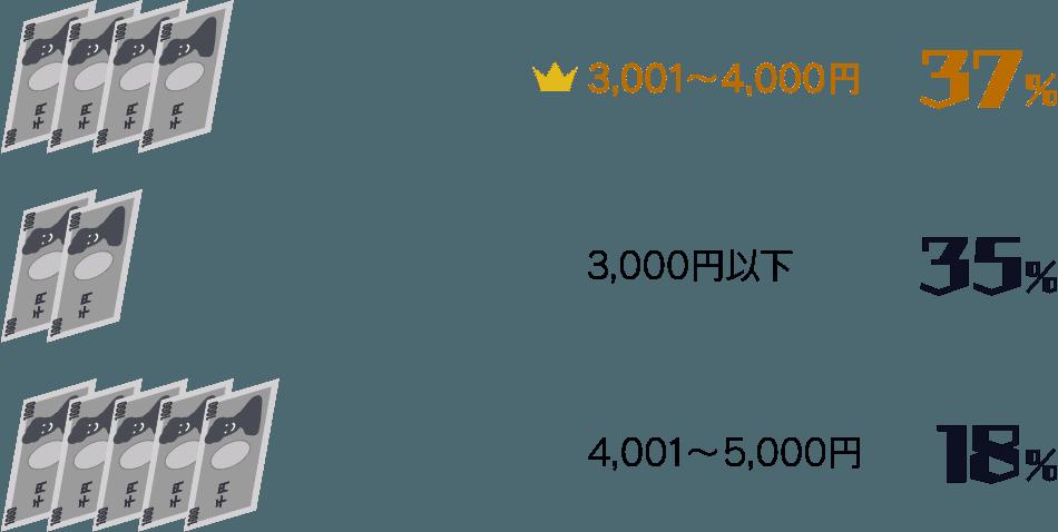 3,001円〜4,000円:37%/ 3,000円未満:35%/ 4,001円〜5,000円:18%