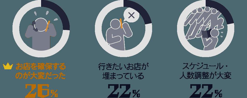 お店を確保するのが大変だった:26%/ 行きたいお店が埋まっている:22%/ スケジュール・人数調整:22%