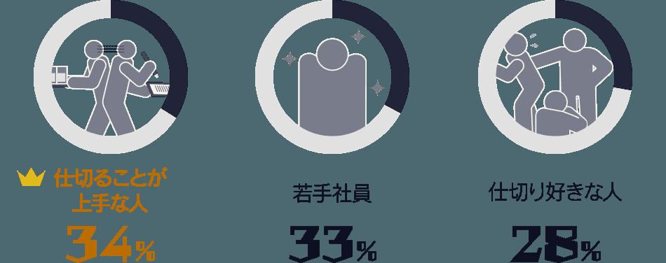 仕切ることが上手な人:34%/ 若手社員:33%/ 仕切り好きな人:28%